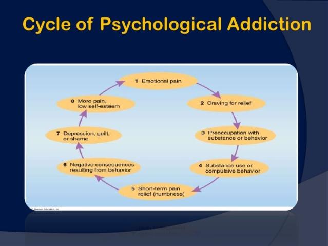 Addictive Cycle